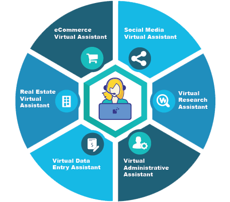 Virtual-Administrative-Assistant-Types